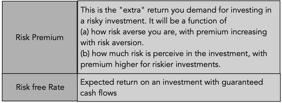 Асват Дамодаран: Цена риска. Картинка 1