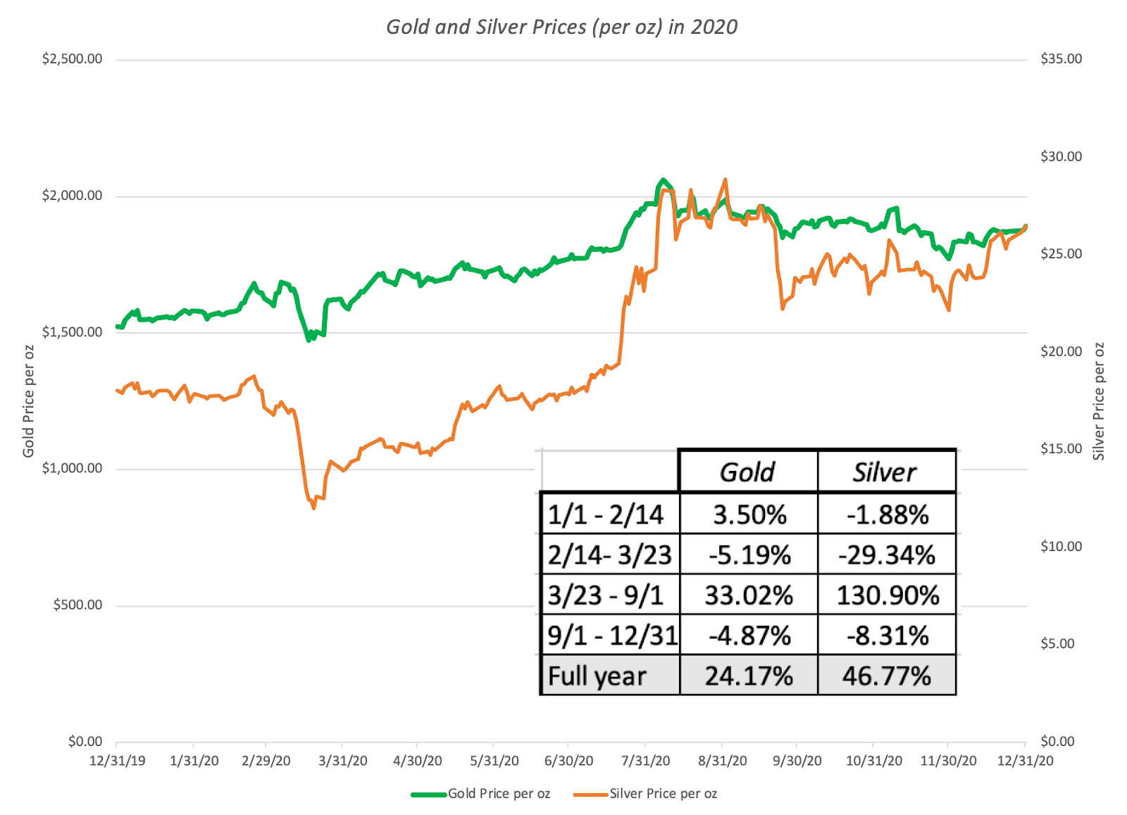 Gold and Silver Prices in 2020