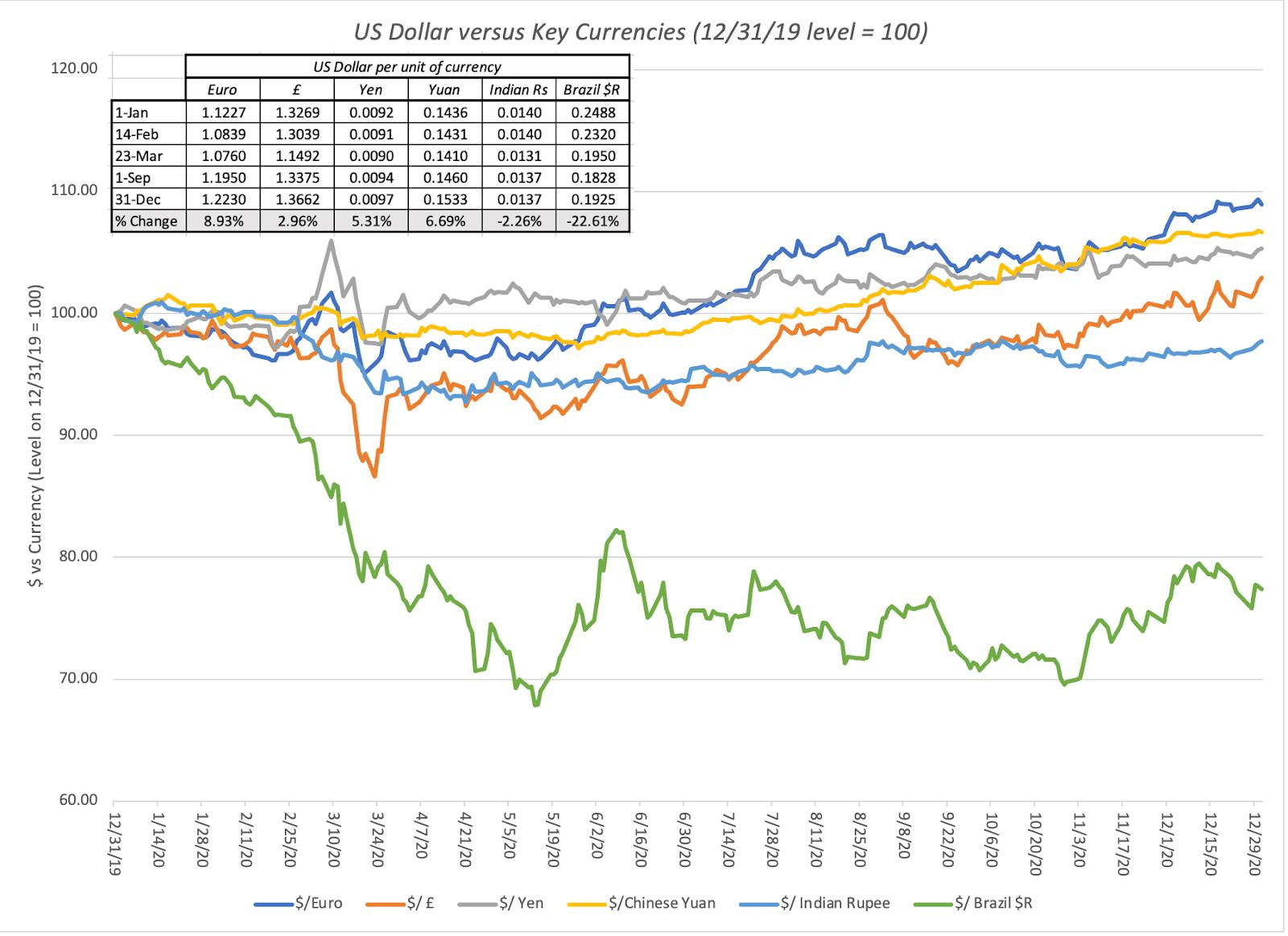 US Dollar vs Key Currencies