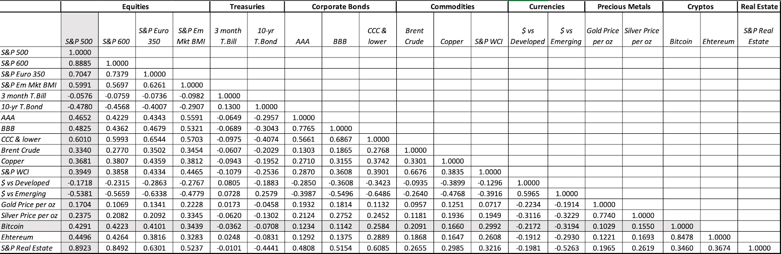Correlation assets