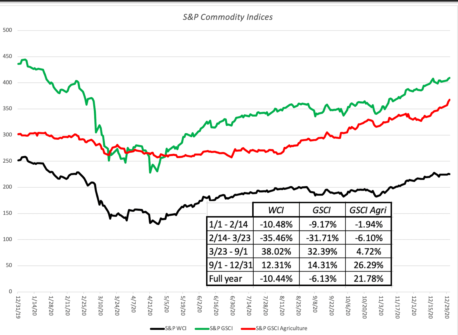 S&P Commodity Indices