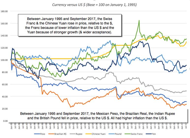 currencies vs dollar